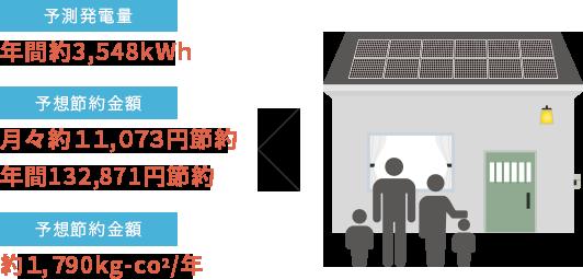 予測発電量 年間約3,548kWh  予想節約金額 月々約11,073円節約 年間132,871円節約  予想節約金額 約1,790kg-CO2/年
